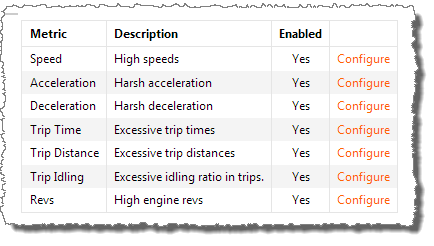 Screenshot showing a selection of different metrics that can be configured
