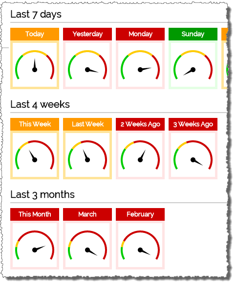 Screenshot showing RAG gauges for different periods of time.