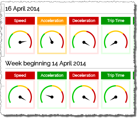 Screenshot showing RAG gauges for different metrics